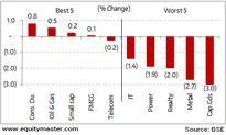 Weakness persists in global markets