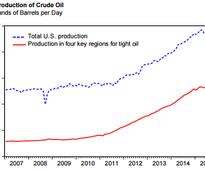 Outlook For U.S. Production Of Shale Oil