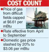 Govt sets gas price cap