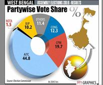 8 ministers, Madan Mitra among heavyweight losers in Bengal