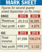 ONGC posts profit, issues bonus shares