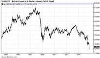 The British Pound's Decline 'Ain't Over Til It's Over'