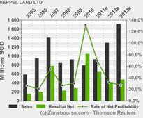KEPPEL LAND LTD: Keppel Land, China Vanke in Alliance to Develop Property in China, Singapore