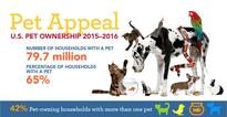Community Associations Institute Launches First-Ever CAI Pets Campaign