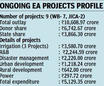Funds scarcity hits EA projects in Telangana