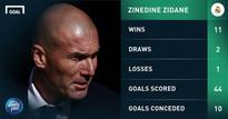 Fresh Look at La Liga: Is Zidane cut out for management?