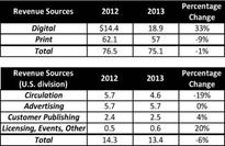 Digital Revenues Rise, Print Continues to Fall for Future plc