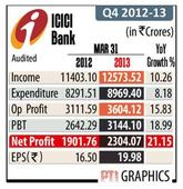 ICICI Bank Q4 net up 21 %