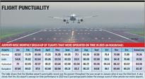 Mumbai least punctual airport in 2015: 1 in 4 flights delayed