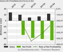 ANACOR PHARMACEUTICALS INC: Anacor Pharmaceuticals Reports First Quarter 2013 Financial Results