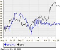 Simon Property Group Series J Cumulative Redeemable Preferred Shares Cross 6% Yield Mark