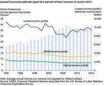 Percent of Income Spent on Food Falls as Income Rises