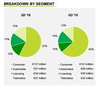 TomTom: Declining PND Market Doesn't Change Outlook