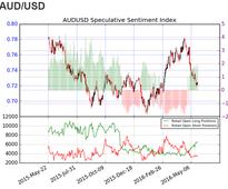 AUD/USD Bounces at Support