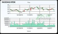 Verisk Analytics (NASDAQ:VRSK) target bumped up to $88.00, released a research note earlier today by RBC Capital
