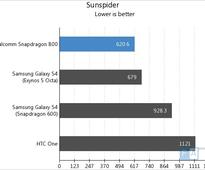 Qualcomm Snapdragon 800 Benchmarks