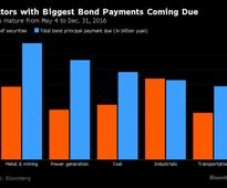The $571 Billion Debt Wall That Points to More Defaults in China