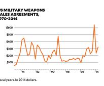 The United States has approved $200 billion in international arms deals since 2009.