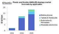 Plastic and flexible OLED sector to hit $18 billion by 2020