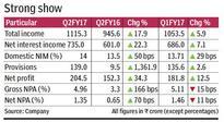 Shriram City Union Finance standalone net grows 34%