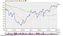 Insider Bets Paying Off At PVH As New 52-Week High Reached