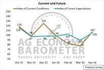 Purdue and CME Group Announce New Monthly Ag Sentiment Barometer