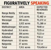 Telangana government eyes revenue from realty in new districts