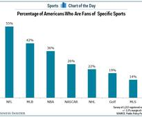 36% of Americans consider themselves fans of the NBA