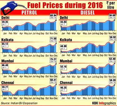 How you paid for petrol, diesel in 2016