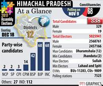 Himachal Elections 2017: Polling for all 68 constituencies on Thursday, keen contest between Cong- BJP