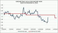 ECB Post-Mortem: Higher in ST before Lower in MT for EUR/USD