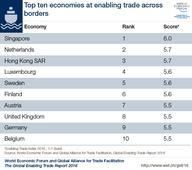 World Economic Forum: ASEAN Market Now More Accessible Than European Union, United States