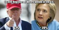 Proof The Polls Are Rigged & Trump Is Winning