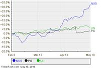 See How NU Skin Enterprises Ranks Among Analysts' Top Picks With Strong Buyback Activity