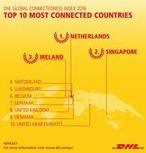 DHL Global Connectedness Index: Globalization surpassed pre-crisis peak, advanced modestly in 2015