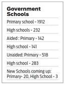 Over 60 unaided Mysuru schools to shift to English