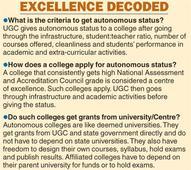 Bihar colleges fail autonomy exam