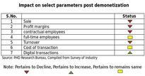 Effects of demonetization still persisting: Survey
