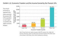 US Economic Freedom Is in Decline, Libertarians Warn