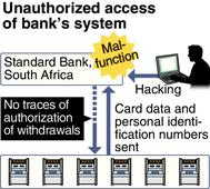 Japan ATM fraud linked to hacking of South African bank