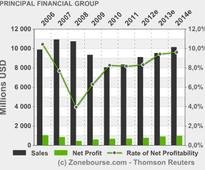 PRINCIPAL FINANCIAL GROUP INC: Principal Financial Group Announces Strategic Alliance with Accountable Health, Inc.
