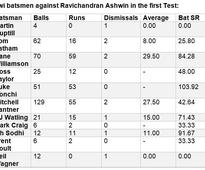 India vs New Zealand stats preview: How successful is Eden Gardens for the hosts?