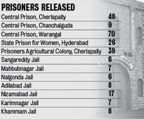 190 Life Convicts Among 251 Freed
