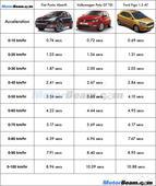 Volkswagen Polo GT TSI vs Fiat Punto Abarth vs Ford Figo 1.5  Shootout