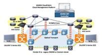 CALIENT Technologies/ADARA Networks SDN Transport Packet Optical Integration Solution