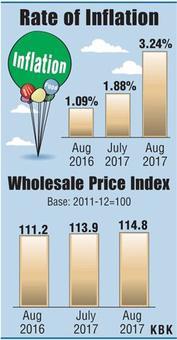 Onions, veggies push WPI inflation to 4-month high