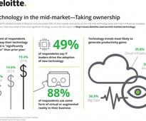 Mid-Market Companies Are at the Frontline of Innovation: Survey Finds
