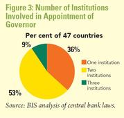 Things to Consider when Choosing a Governor for Bank Negara Malaysia