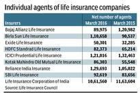 LIC plans better incentives to retain agents