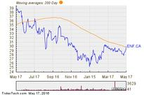 Enbridge Income Fund Holdings Shares Cross Above 200 DMA